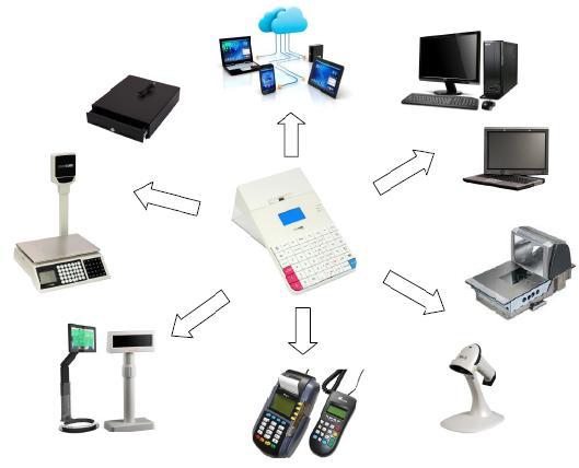 CASHCUBE light pénztárgéphez csatlakoztatható perifériák